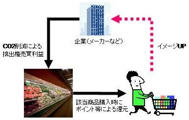 カーボンフットプリント商品の活性化施策(案)